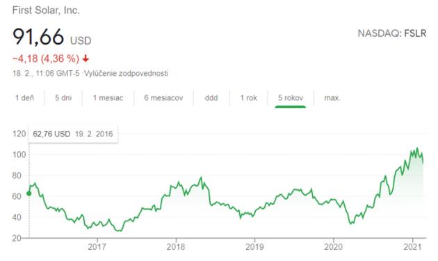 TopForex-Lacenova-FirstSolar-Rast-akcii