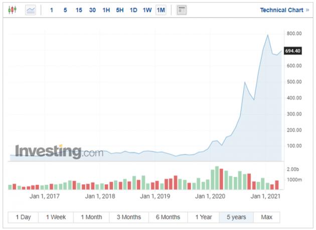 TopForex-Tesla-bude-klesat