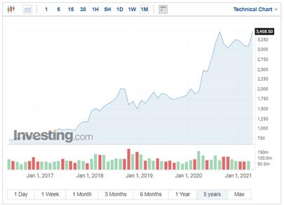 TopForex-Amazon-smeruje-k-2-bilionom-hodnoty