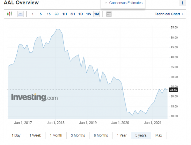 TopForex-Lacenova-Akcie American Airlines rastli napriek rekordnej strate